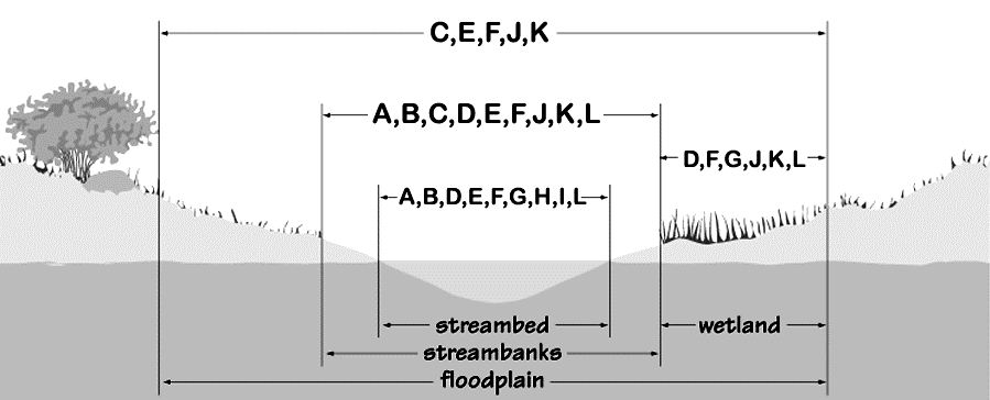 Stream Permitting Diagram
