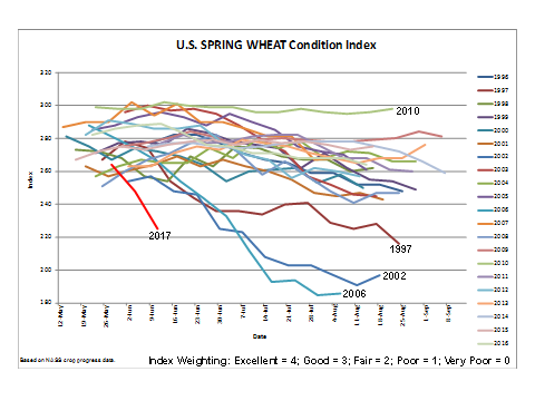 U.S. Spring Wheat Conditions Index